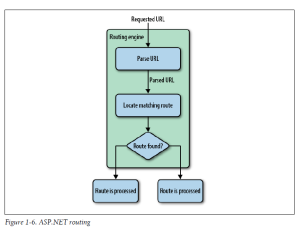 ASP.NET routing