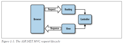 The ASP.NET MVC request lifecycle