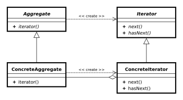 1000px-Iterator_UML_class_diagram.svg