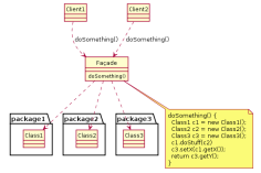 Example_of_Facade_design_pattern_in_UML